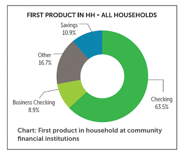 first-product-in-household-chart